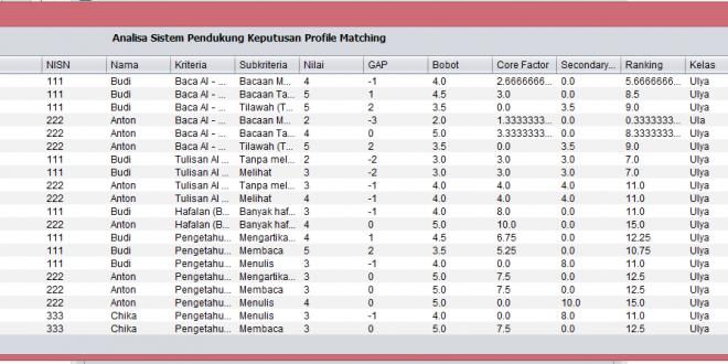 Aplikasi Java Netbeans Metode Profil Matching